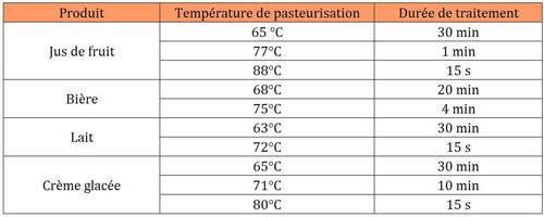 -1-exemples-de-bar%C3%A8mes-pour-la-pasteurisation.jpg