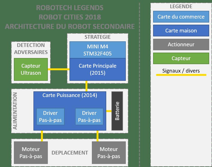 2018-ArchitectureRobotSecondaire.png