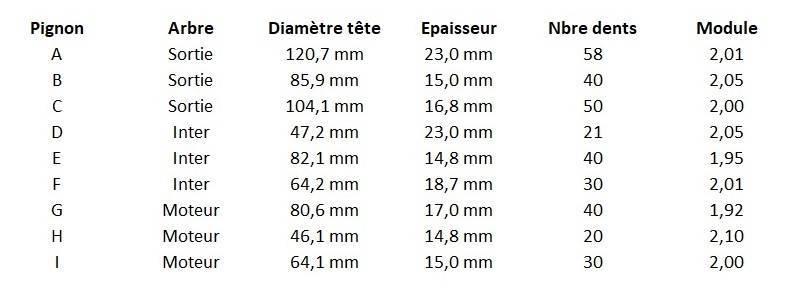 2020-04-26 19h00'00 Liste des pignons.jpg