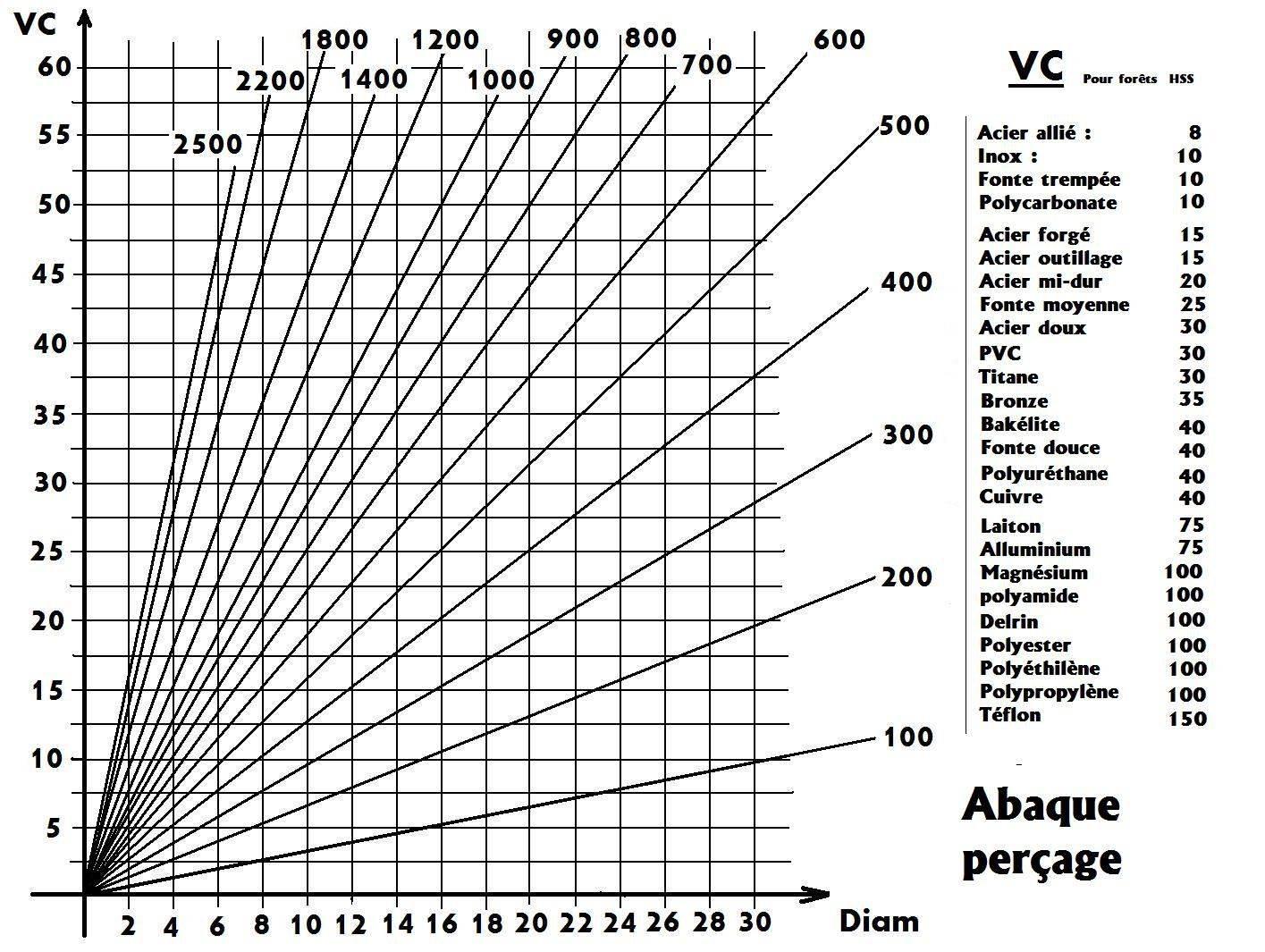 Quel est la vitesse de perçage conseillée pour du tube PVC pression ? Abaque-percage-jpg