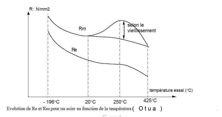 AcierTemperature.jpg