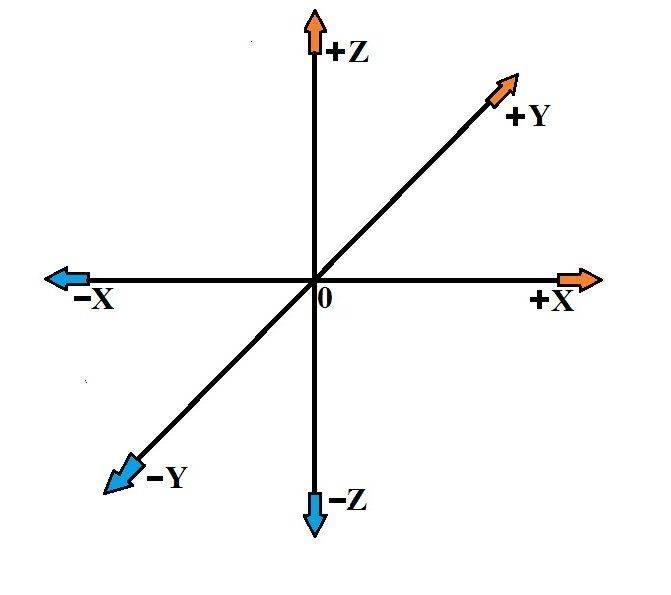 Affectation des axes.jpg
