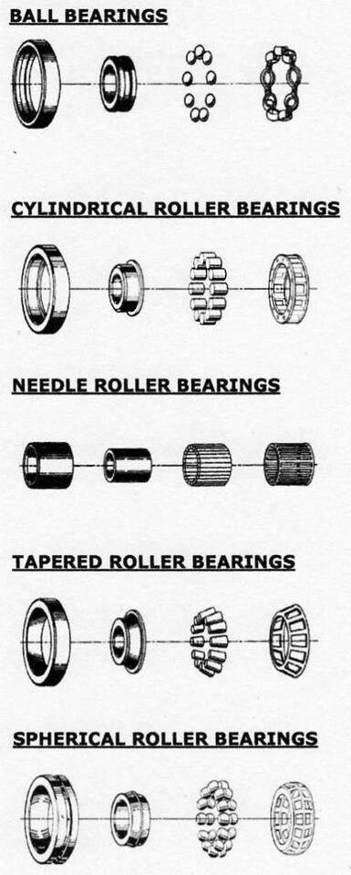Bearings- still trying to figure out the different applications and properties.jpg