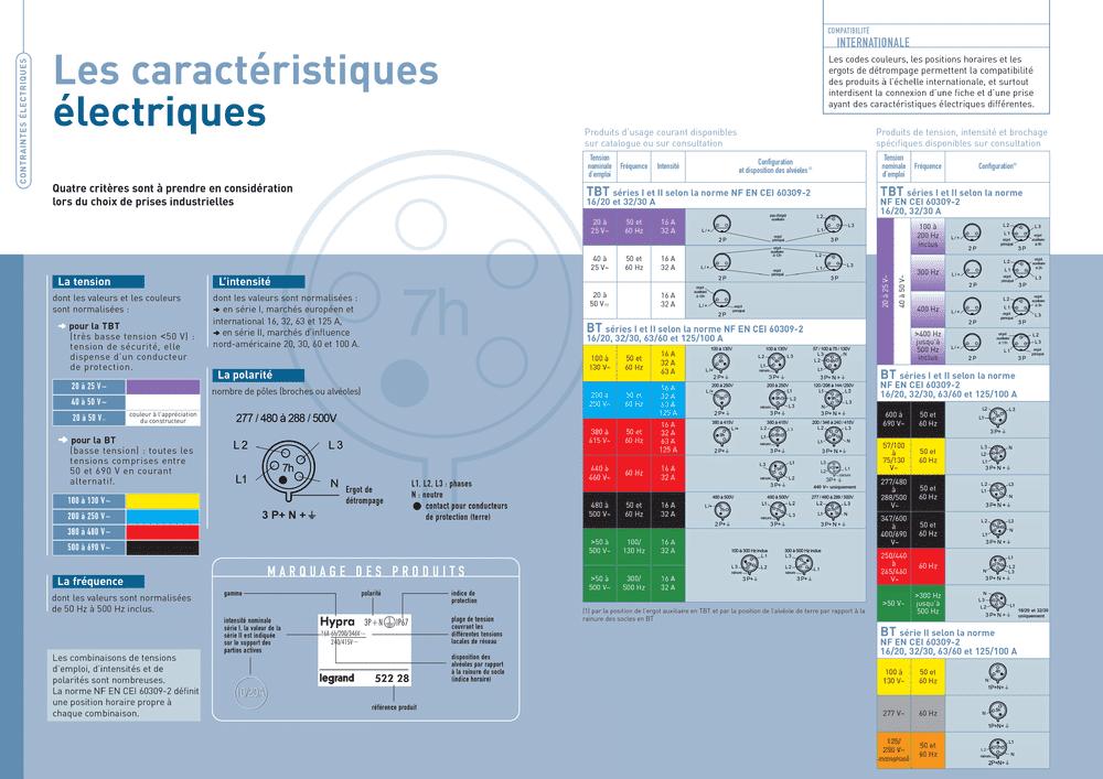 caracteristique-electrique-hypra.png
