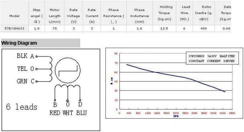 caractèristique moteur nema23 57BYGH633.jpg