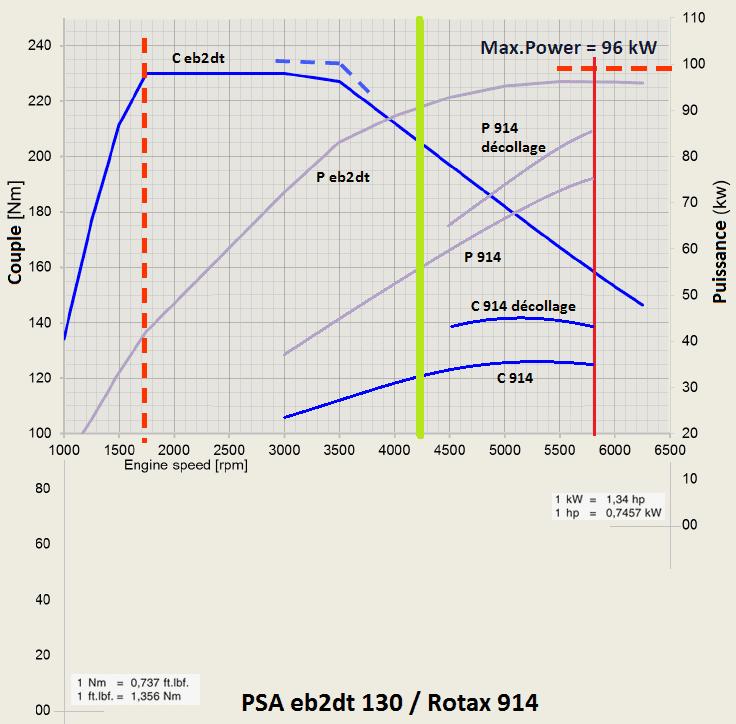 comparatif eb2dt 130 rotax 914.png