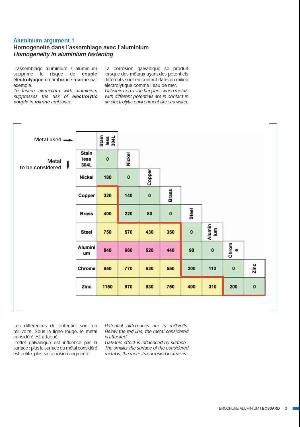 compatibilité entre métaux.jpg