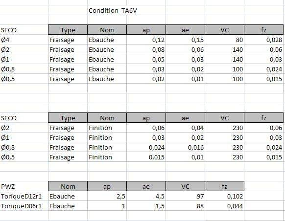 Conditions TA6V.JPG