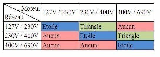 couplage-etoile-ou-triangle-moteur-asynchrone.jpg