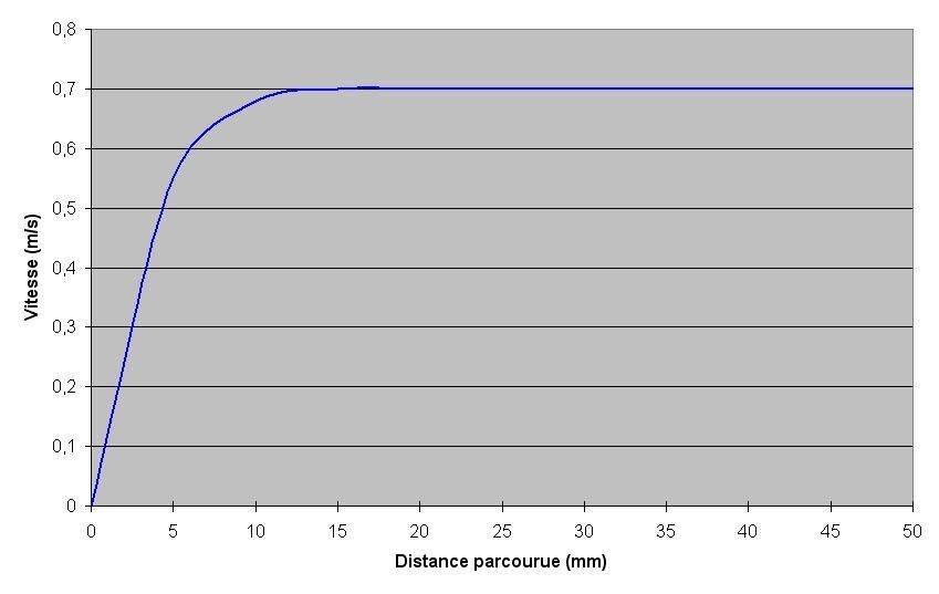 Courbe accélération estimée axe X.jpg