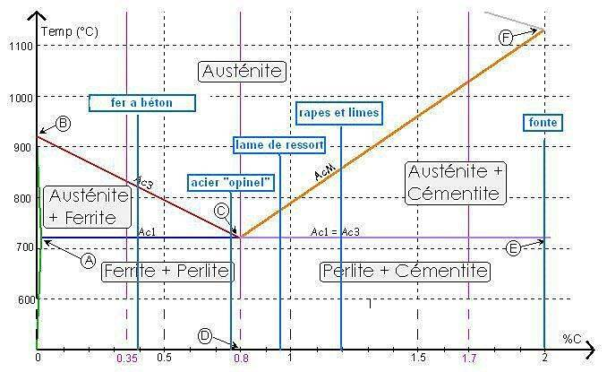 diagramme fe-c .jpg