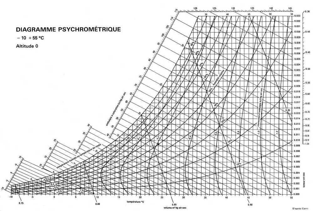 diagramme_psychrometrique.jpg