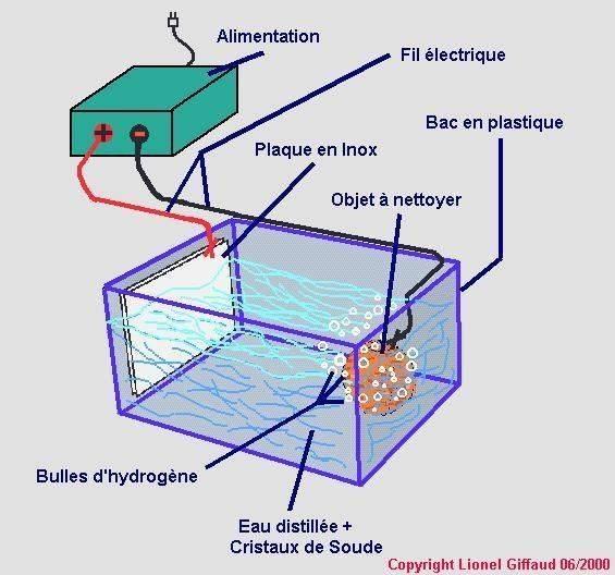 Electrolyse.jpg