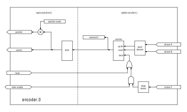 encodeur-HAL-emc2.png
