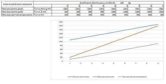Graphique calcul contre-poids vérin.jpg