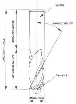 Hélice-Fraise-schema1.jpg