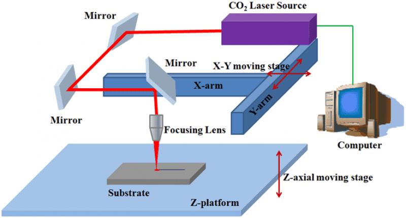 Laser Miroir Lentille.png