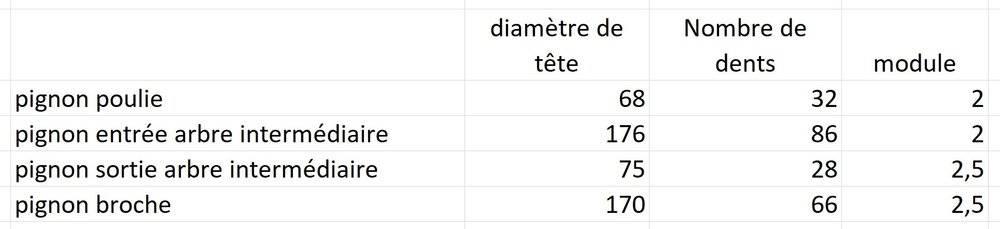 Liste pignons broche et harnais tour Thum.JPG