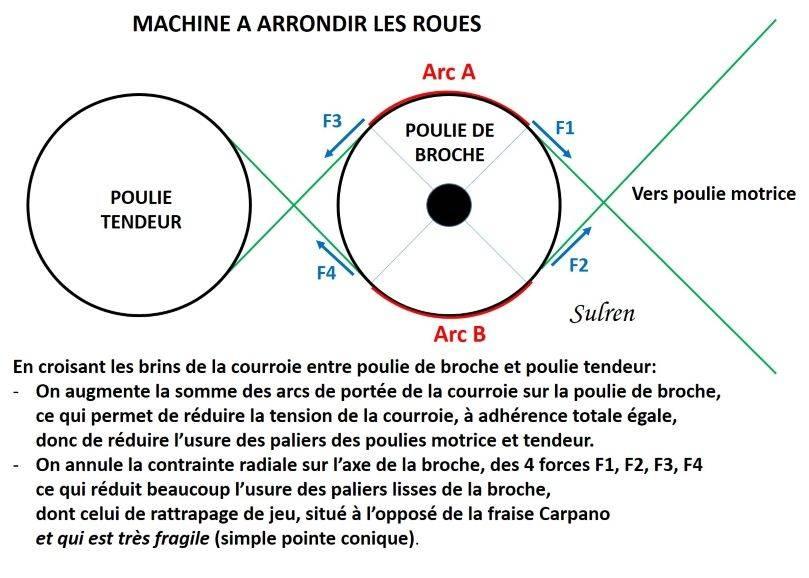 Machine a Arrondir.jpg