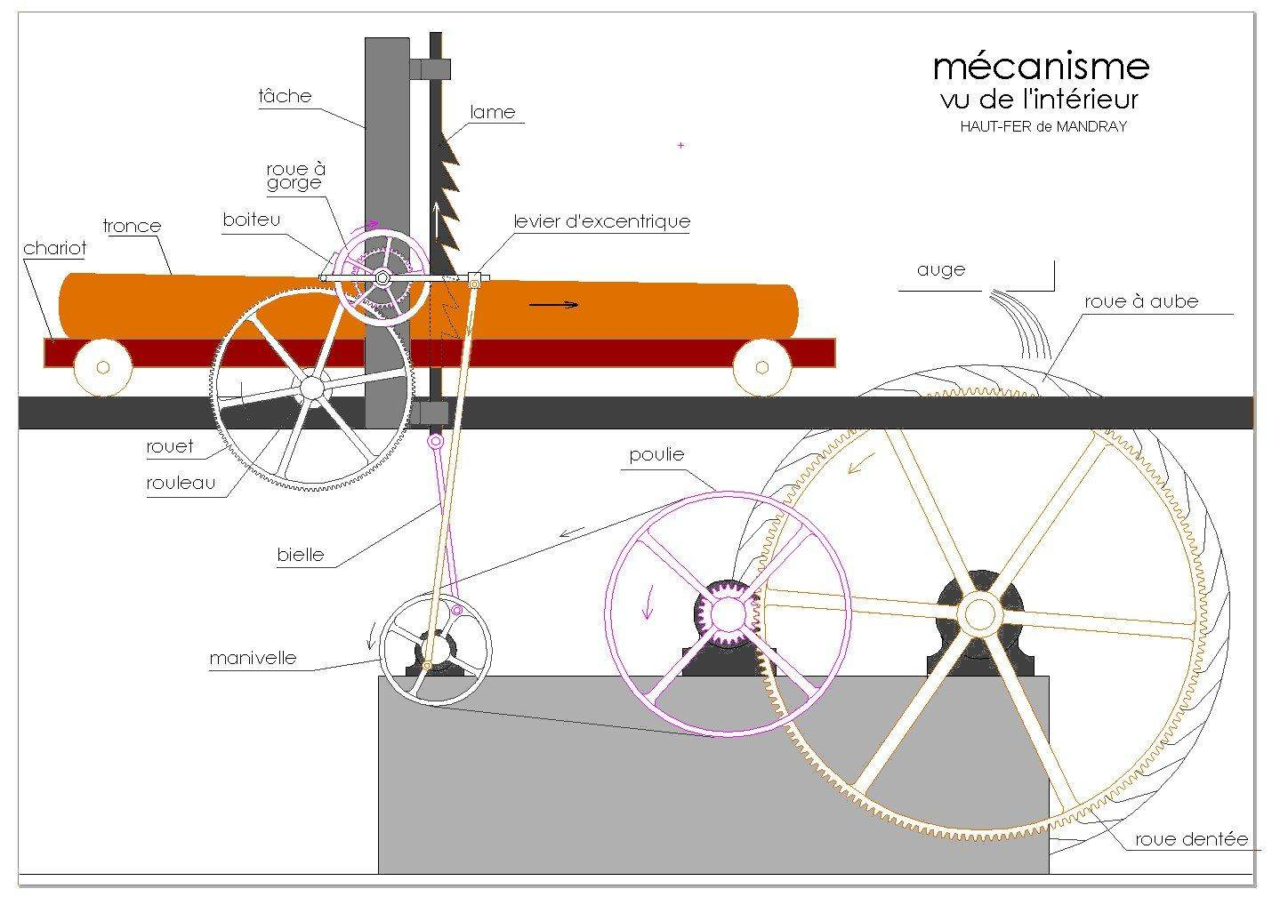 mecanisme.jpg
