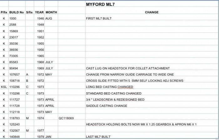 ML7-built_year.jpg