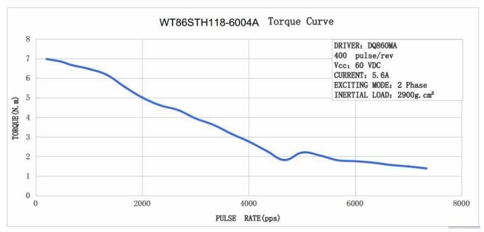 nema 34 torque curve.JPG
