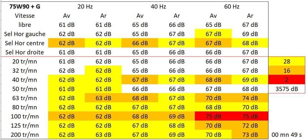 Niveau bruit 75W90 + MecarunG (Grand).jpg