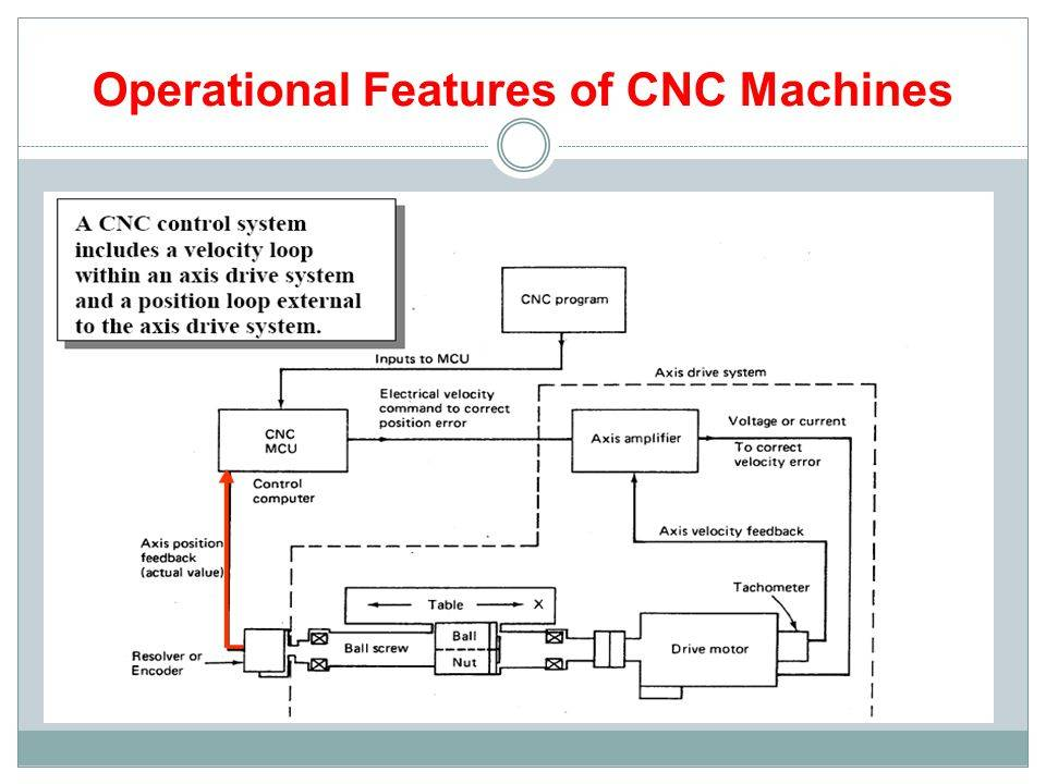 Operational+Features+of+CNC+Machines.jpg