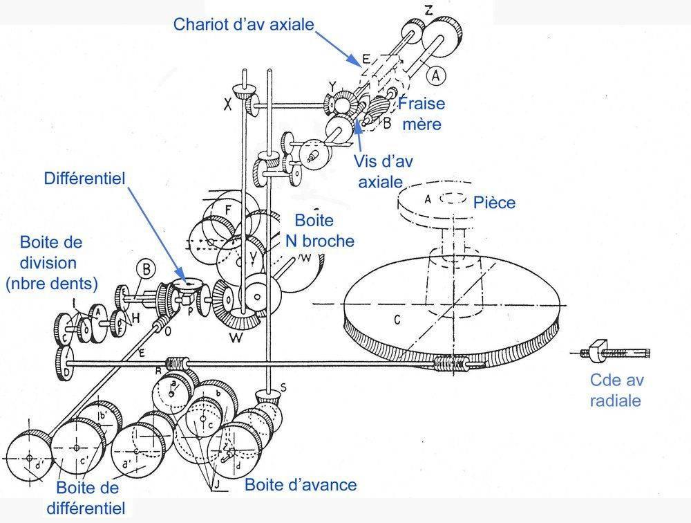 plan géné roue tangente axial commenté.jpg