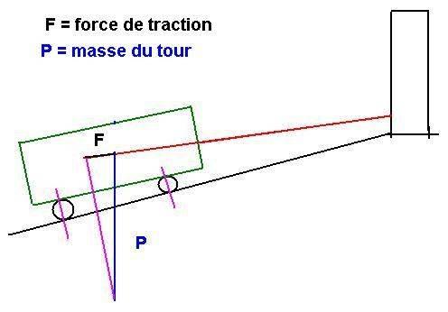 répartition des forces.JPG