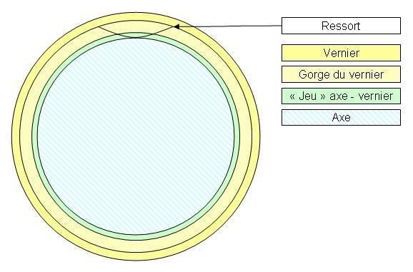 Ressort Vernier.jpg
