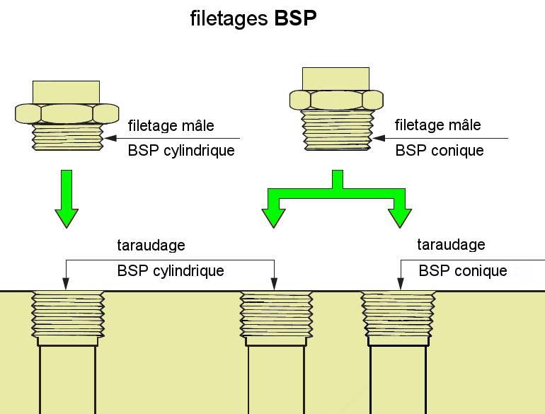 rmmcia-raccords-BSP-filetages-ISO-228-ISO-7-FR.jpg