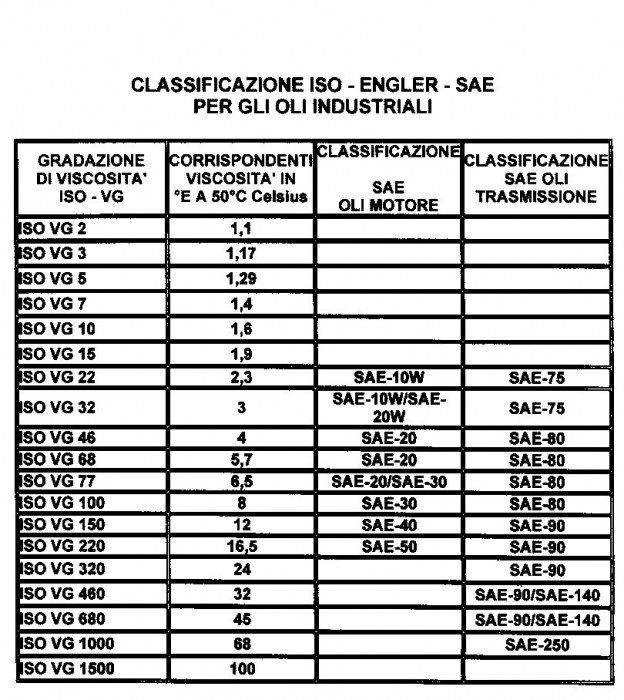 SAE_ISO-Equiv-Tbl-It2.jpg