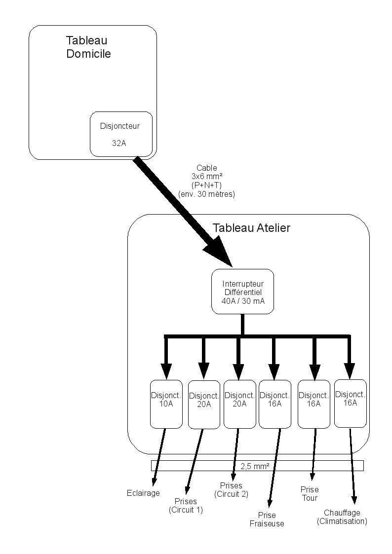 Schema Tableau elec 3.jpg