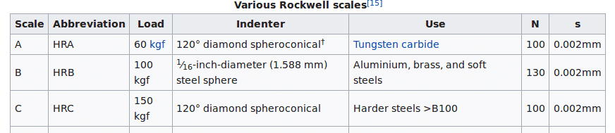 Screenshot_2019-10-05 Rockwell scale - Wikipedia.png