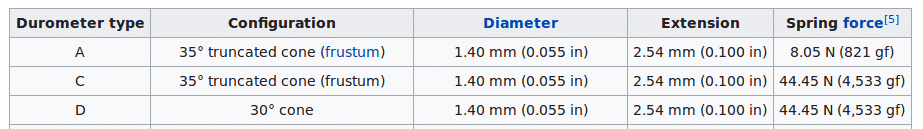 Screenshot_2019-10-05 Shore durometer - Wikipedia.png