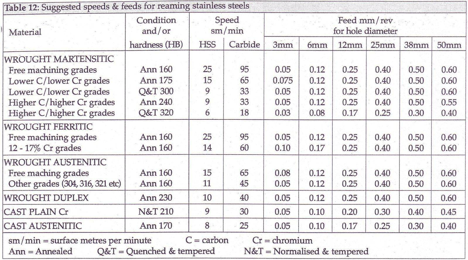 Speeds and feeds for drilling and reaming stainless steels_4.jpg
