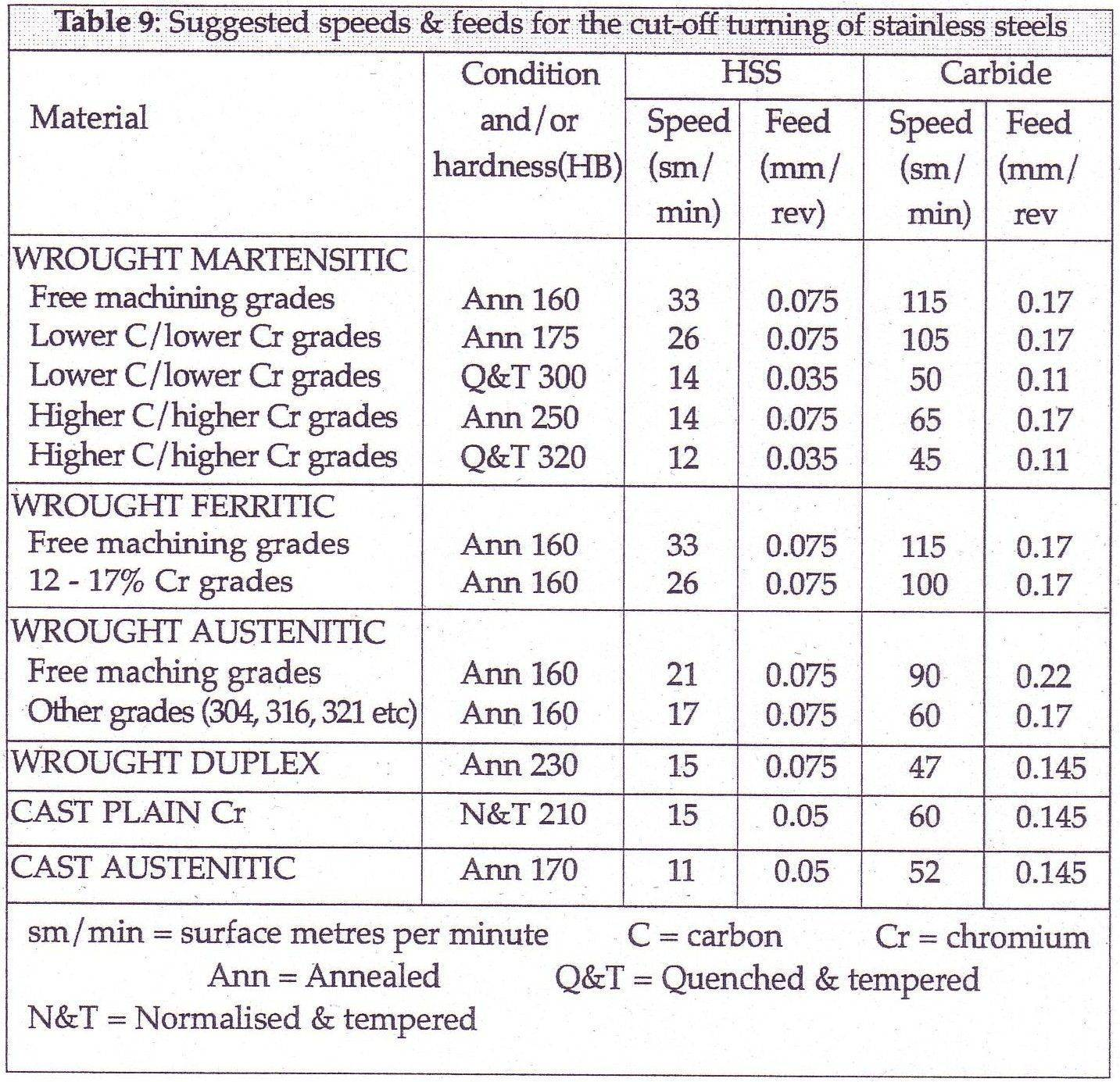 Speeds and feeds for turning stainless steels_7.jpg