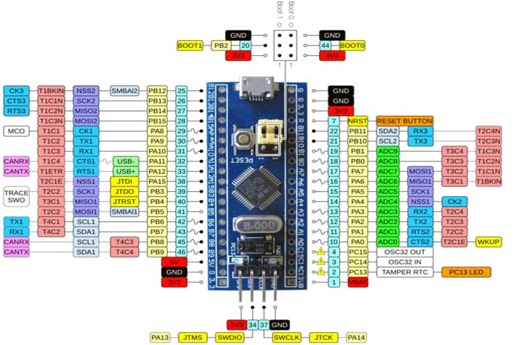 STM32-Blue-Pill-Development-Board-Pinout.jpg