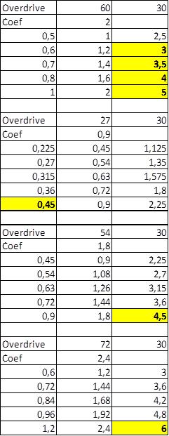 Table de Boite de vitesse SC 10.png