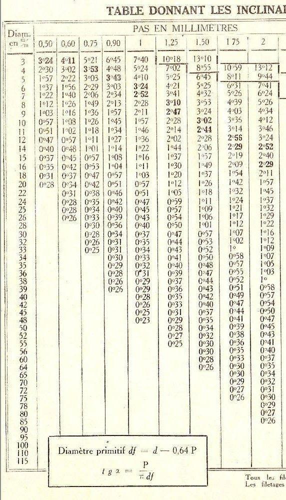 Tableau angles des filetages métriques -1.JPG