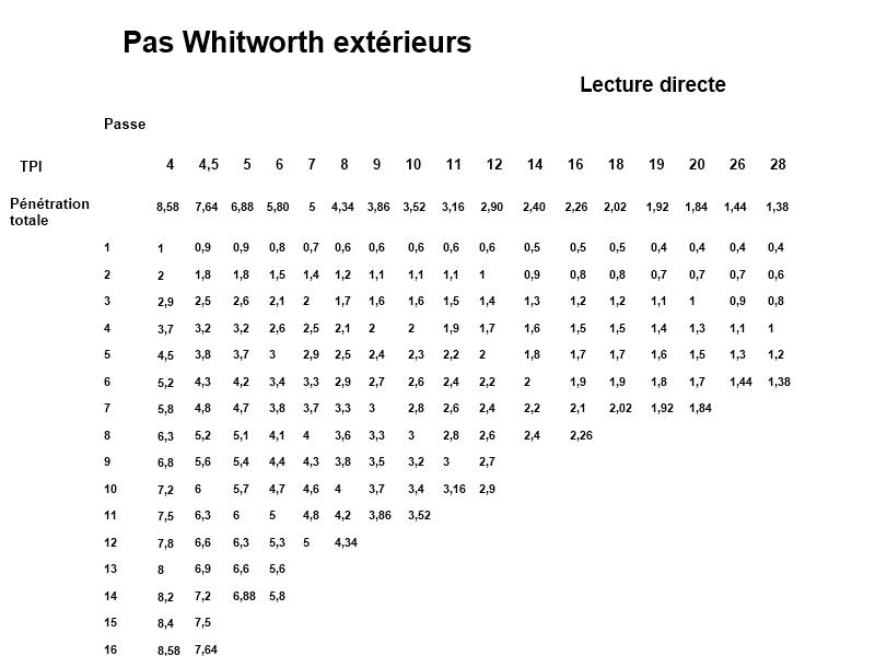 Tableau de filetage pas Whitmorth lecture directe.png