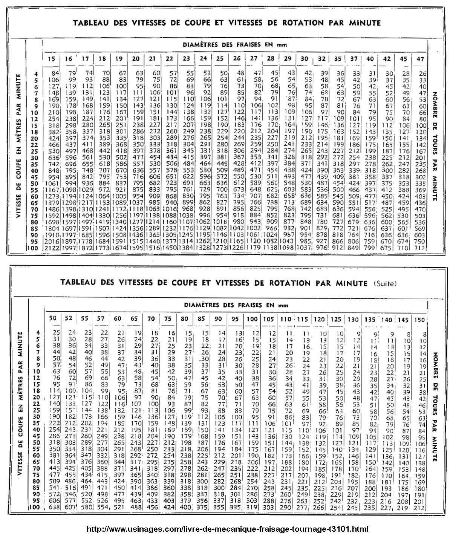 Tableau des Vc et V rotation 219.jpg