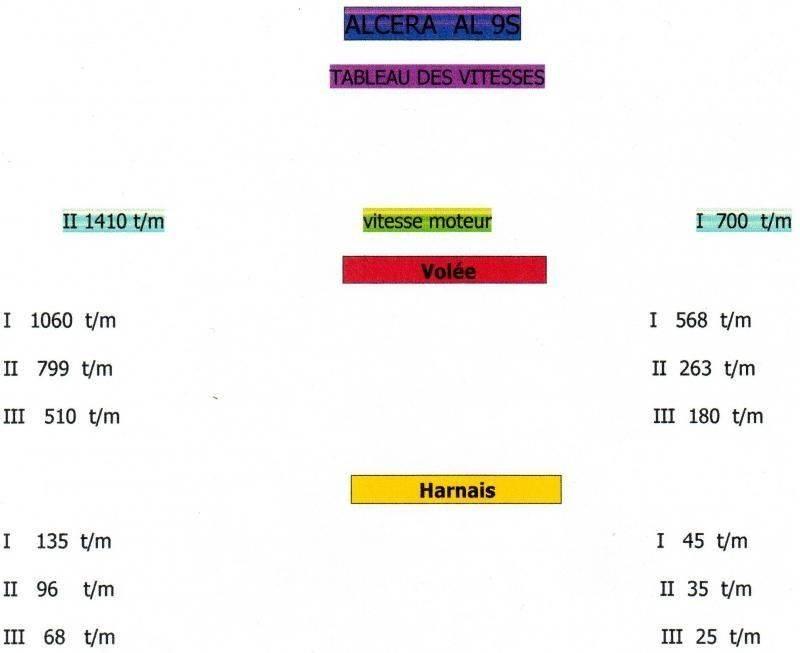 tableau vitesses AL2S.jpg