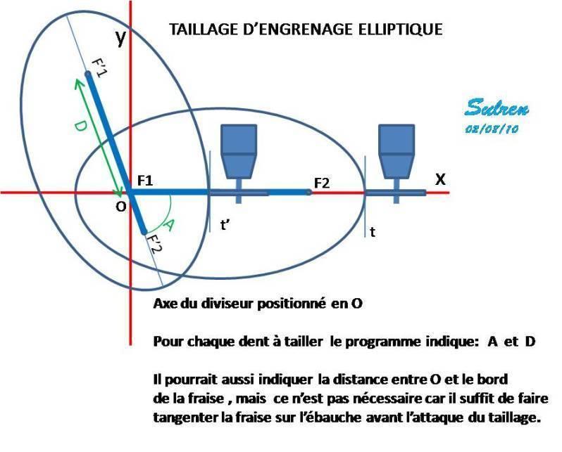 TaillageElliptique.jpg