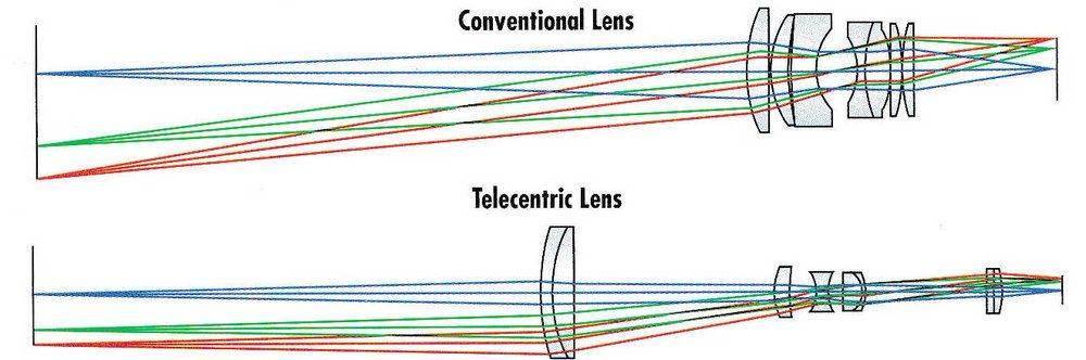 Telecentric_lens_principle.jpg