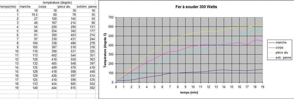 températures sur le fer à souder.jpg