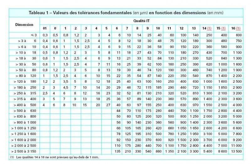 TolerancesFondamentales.jpg