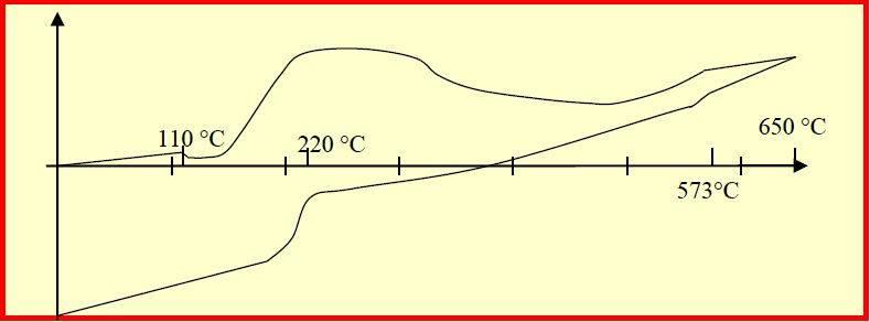 Transformation du platre en fonction de la température.JPG