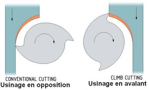 usinage-avalant-opposition-510x309.jpg